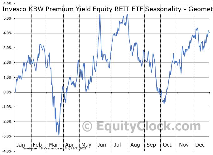 Invesco KBW Premium Yield Equity REIT ETF (NASD:KBWY) Seasonality
