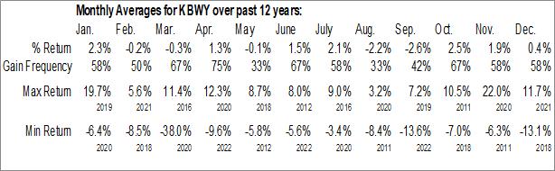 Monthly Seasonal Invesco KBW Premium Yield Equity REIT ETF (NASD:KBWY)