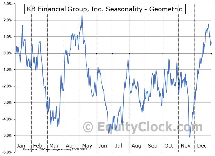 KB Financial Group, Inc. (NYSE:KB) Seasonality