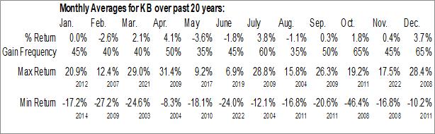 Monthly Seasonal KB Financial Group, Inc. (NYSE:KB)