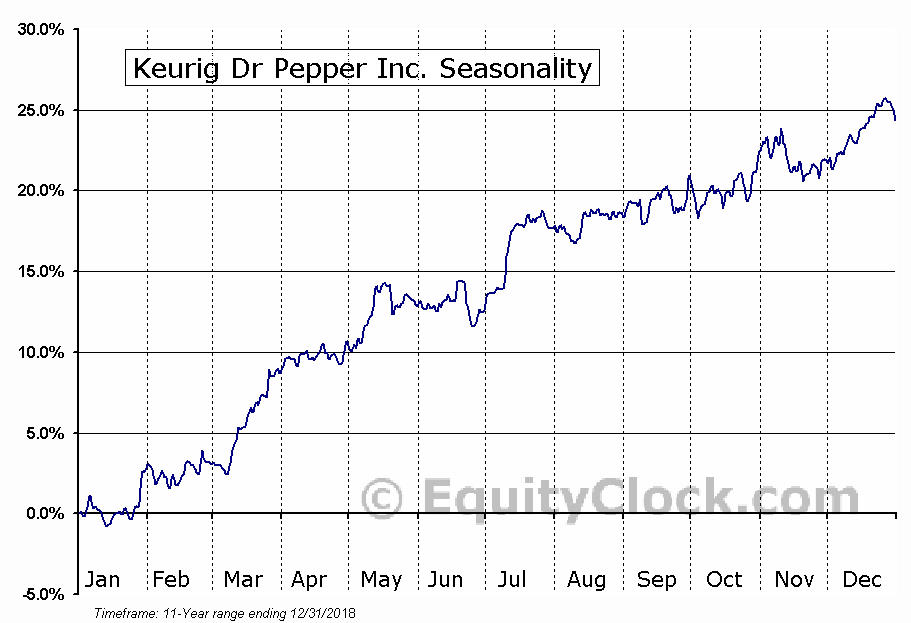 Keurig Dr Pepper Inc. (KDP) Seasonal Chart