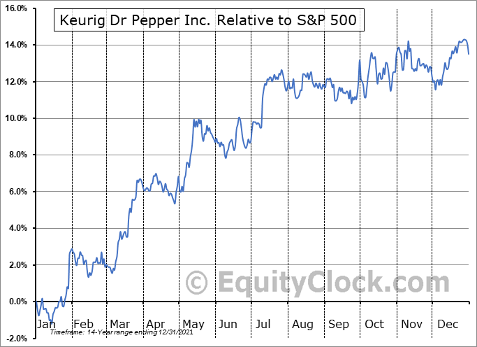 KDP Relative to the S&P 500