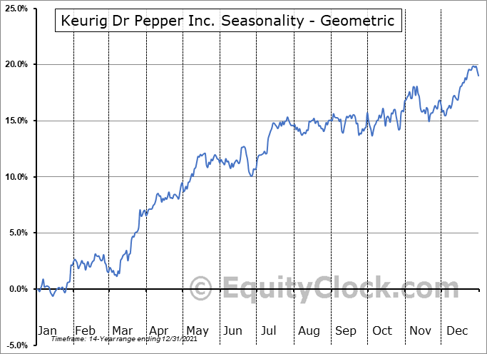 Keurig Dr Pepper Inc. (NYSE:KDP) Seasonality