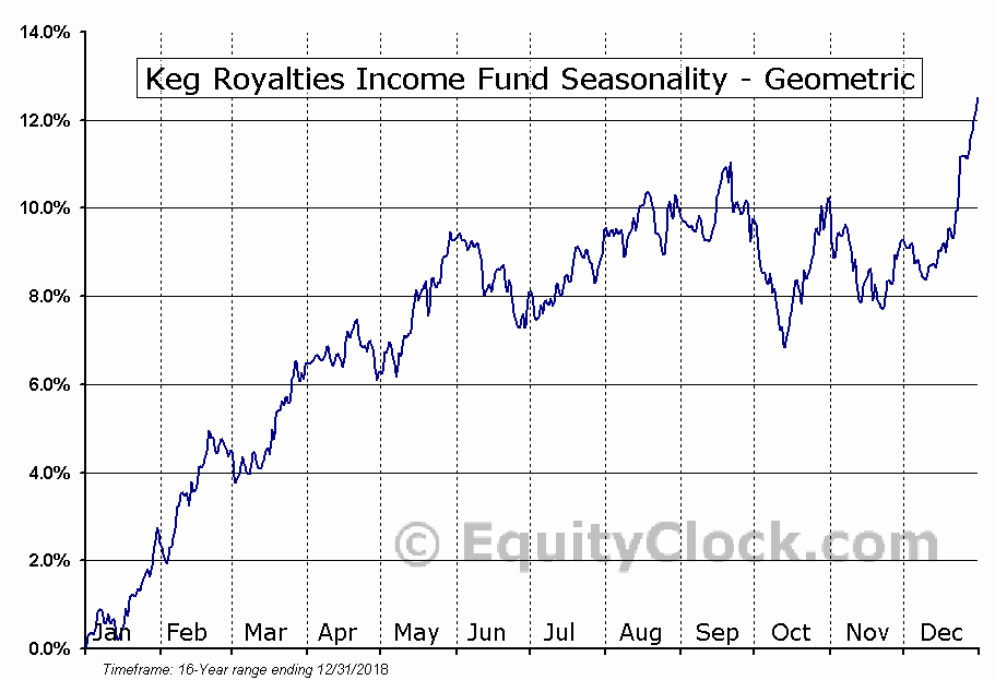 Keg Royalties Income Fund (TSE:KEG/UN.TO) Seasonality