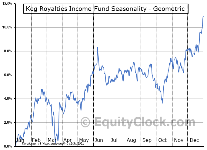 Keg Royalties Income Fund (TSE:KEG/UN.TO) Seasonality