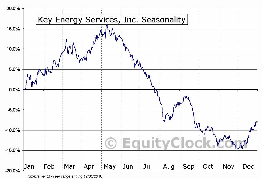 Key Energy Services, Inc. (KEG) Seasonal Chart