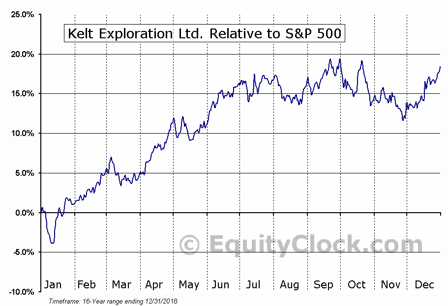 KEL.TO Relative to the S&P 500
