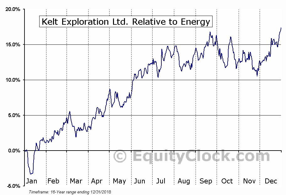 KEL.TO Relative to the Sector
