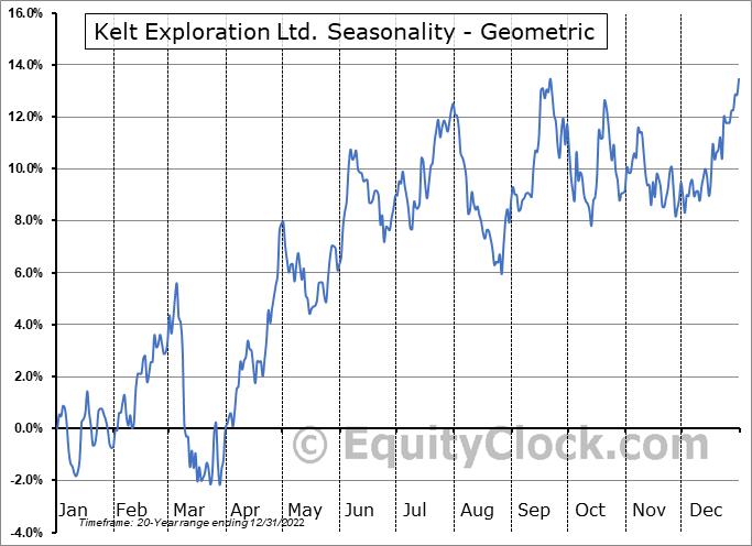 Kelt Exploration Ltd. (TSE:KEL.TO) Seasonality