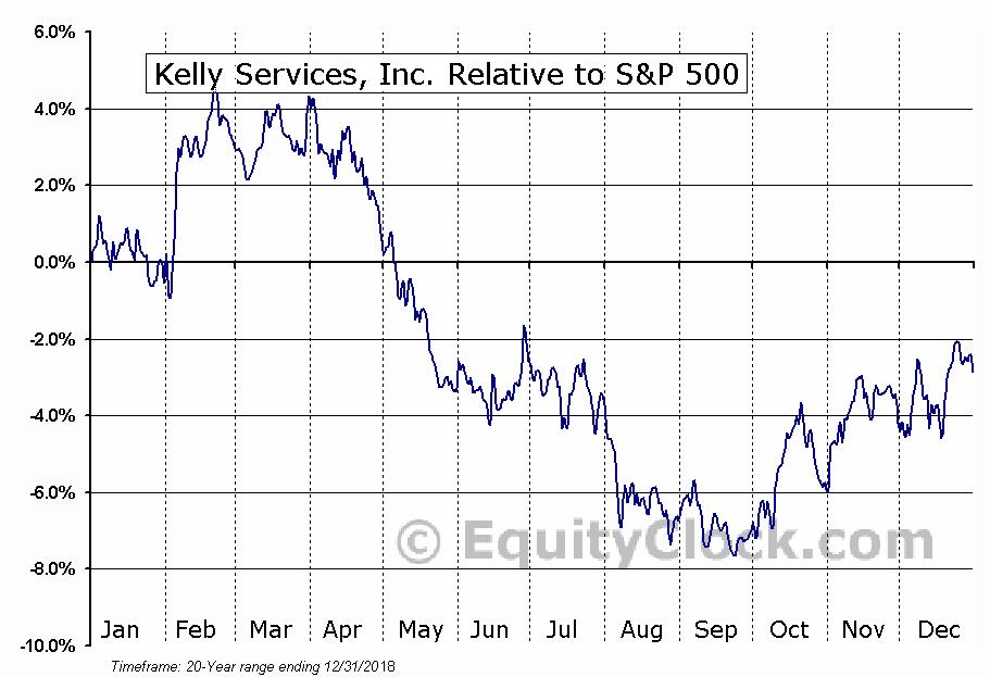 KELYA Relative to the S&P 500