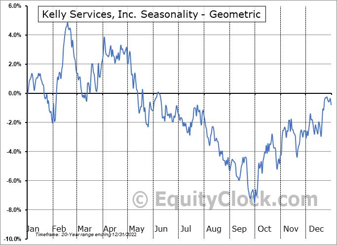 Kelly Services, Inc. (NASD:KELYA) Seasonality