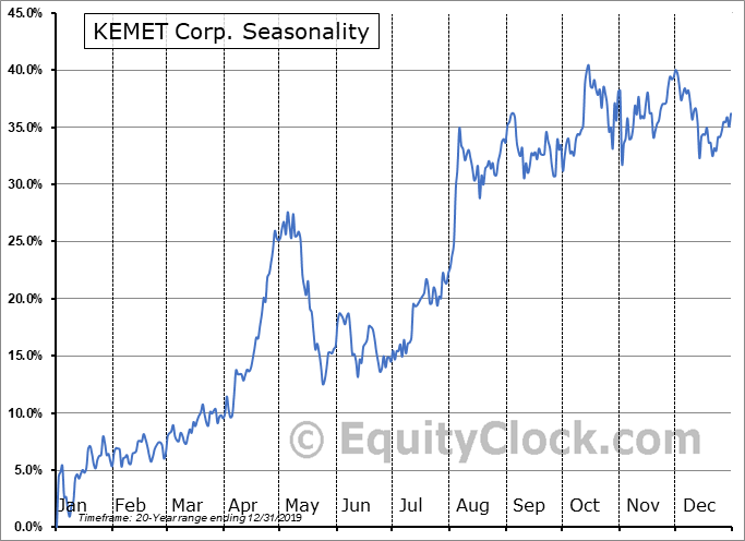 Kemet Corporation Seasonal Chart