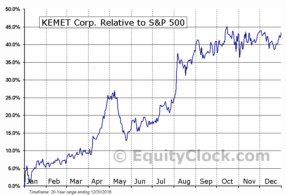 KEM Relative to the S&P 500