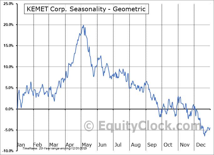 KEMET Corp. (NYSE:KEM) Seasonality