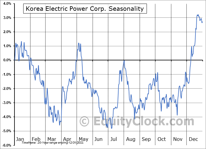 Korea Electric Power Corp. (NYSE:KEP) Seasonality