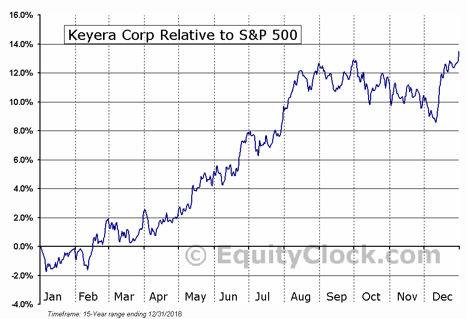 KEY.TO Relative to the S&P 500