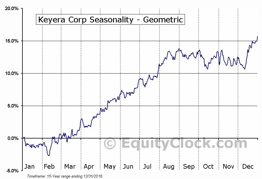 Keyera Corp (TSE:KEY.TO) Seasonality