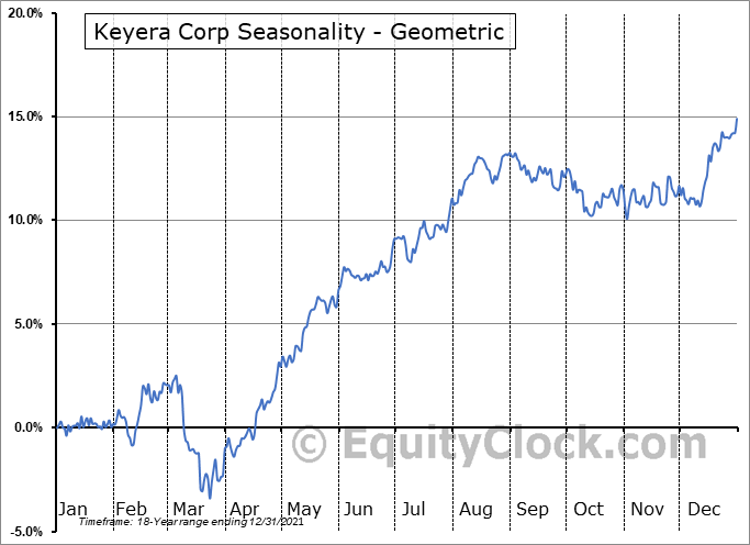 Keyera Corp (TSE:KEY.TO) Seasonality
