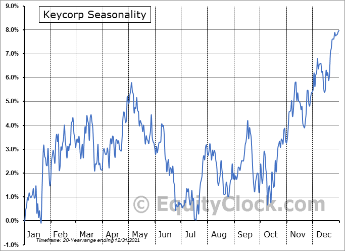 KeyCorp Seasonal Chart