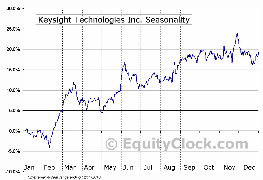Keysight Technologies Inc. (KEYS) Seasonal Chart