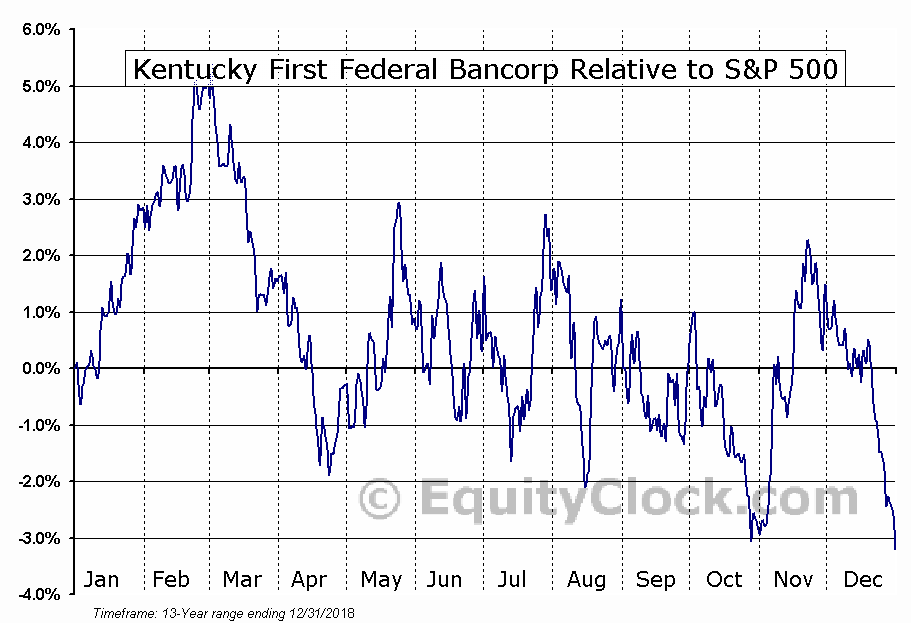 KFFB Relative to the S&P 500
