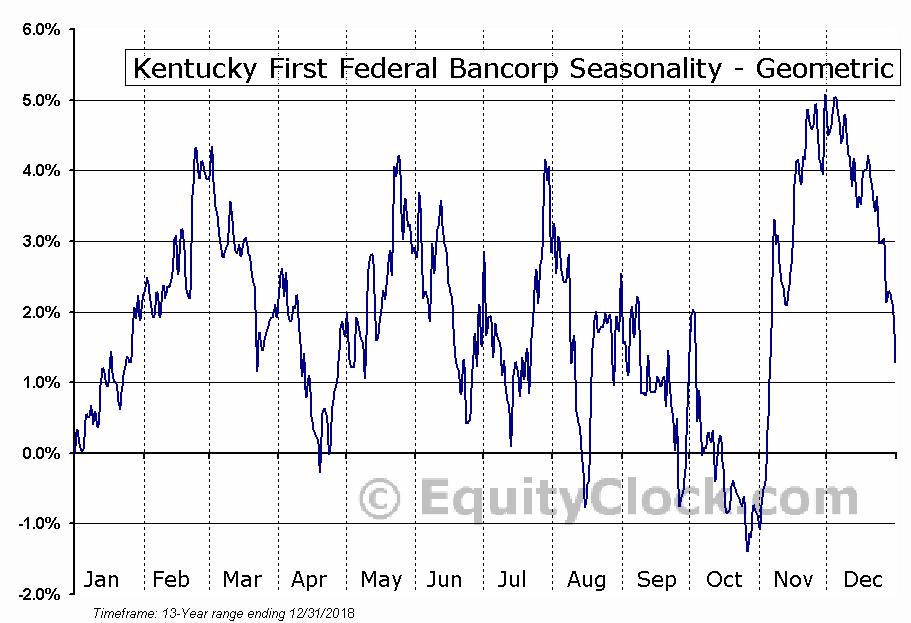 Kentucky First Federal Bancorp (NASD:KFFB) Seasonality