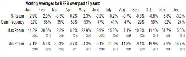 Monthly Seasonal Kentucky First Federal Bancorp (NASD:KFFB)