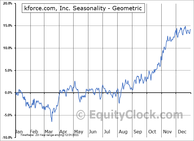 kforce.com, Inc. (NASD:KFRC) Seasonality