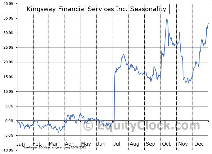 Kingsway Financial Services Inc. (NYSE:KFS) Seasonality