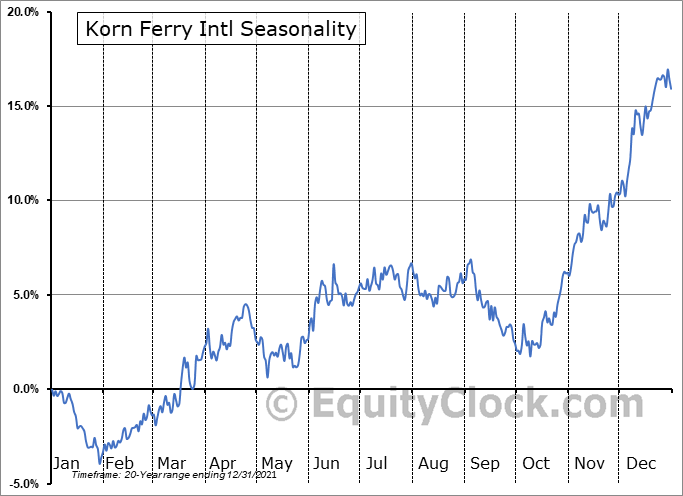 Korn Ferry Seasonal Chart