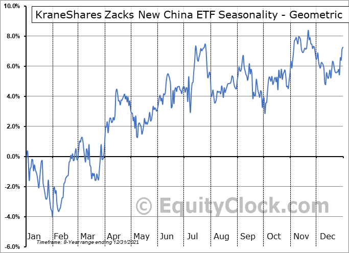 KraneShares Zacks New China ETF (AMEX:KFYP) Seasonality