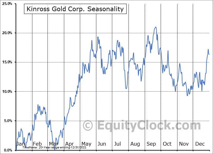 Kinross Gold Corporation Seasonal Chart