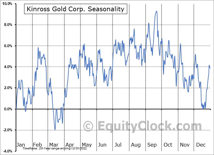Kinross Gold Corporation Seasonal Chart
