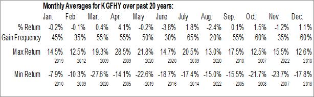 Monthly Seasonal Kingfisher plc (OTCMKT:KGFHY)