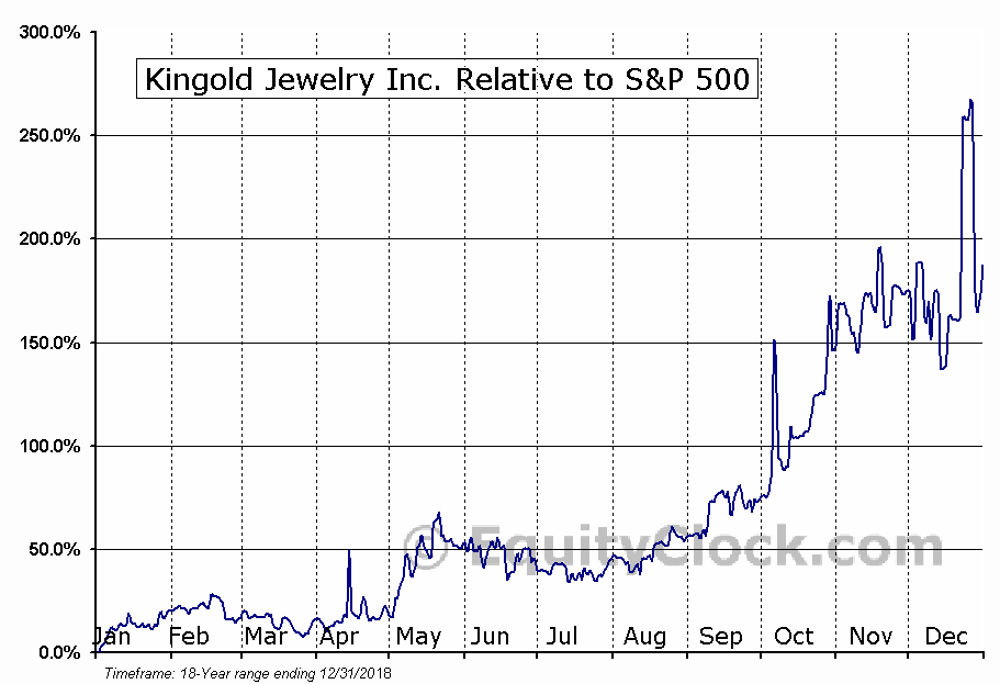 KGJI Relative to the S&P 500