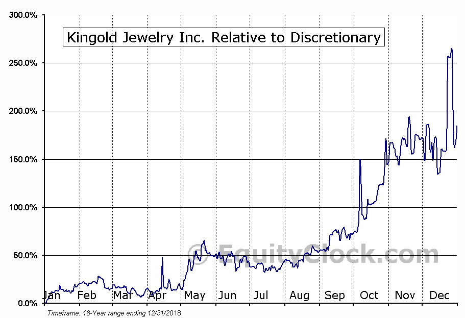 KGJI Relative to the Sector