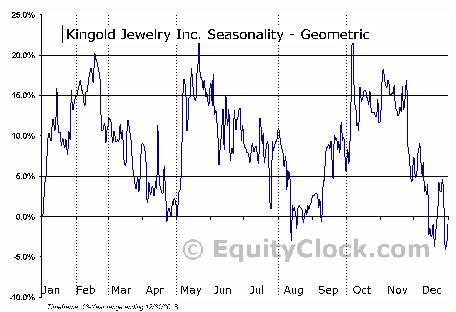 Kingold Jewelry Inc. (NASD:KGJI) Seasonality