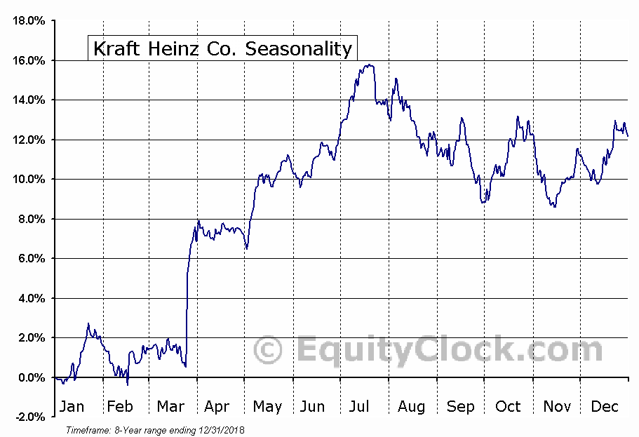Kraft Heinz Co. (NASD:KHC) Seasonal Chart