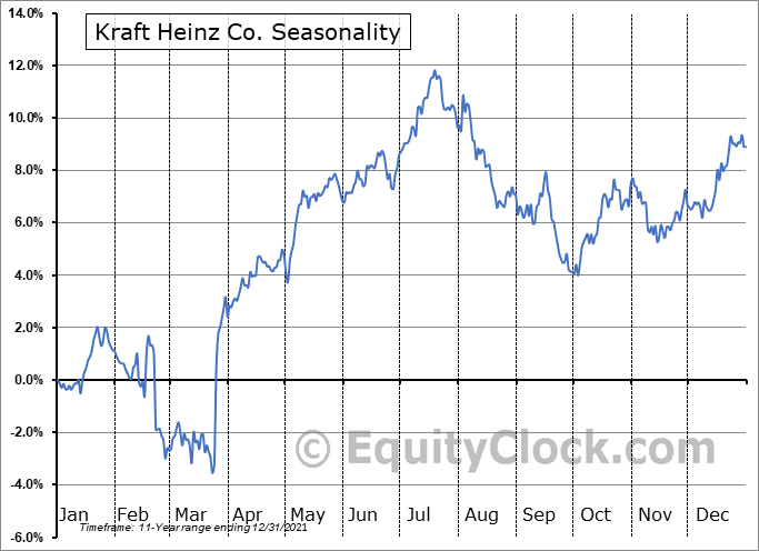 The Kraft Heinz Company Seasonal Chart