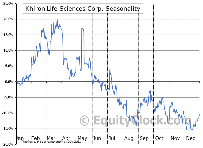 Khiron Life Sciences Corp. (TSXV:KHRN.V) Seasonality