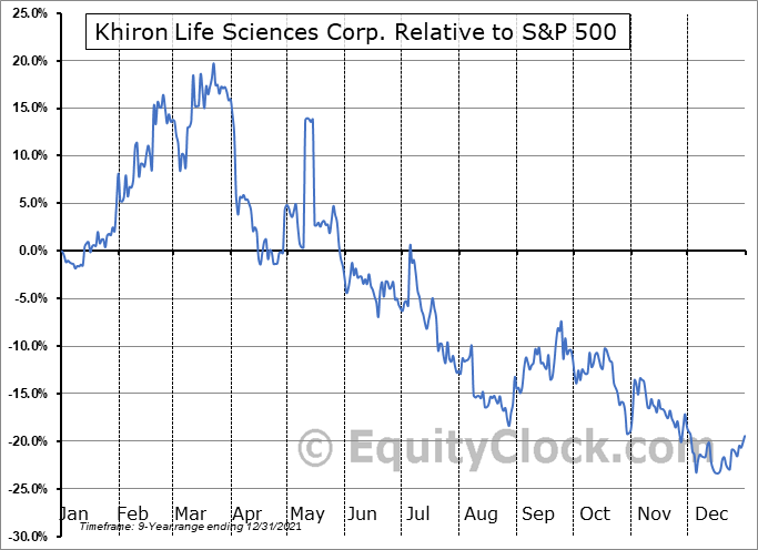 KHRN.V Relative to the S&P 500