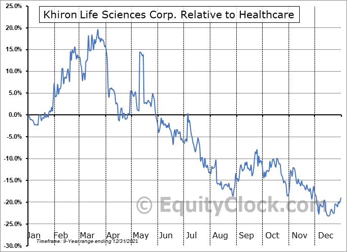 KHRN.V Relative to the Sector