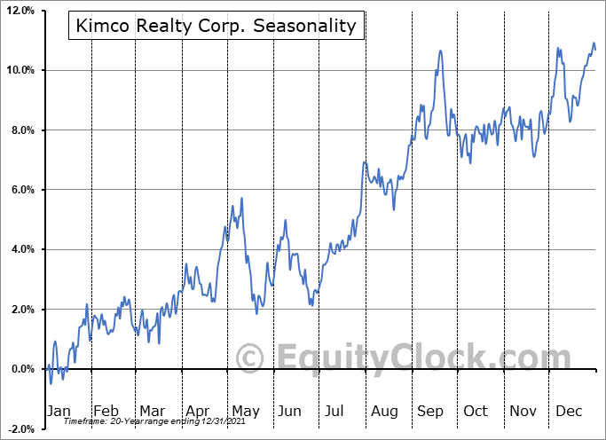 Kimco Realty Corporation Seasonal Chart