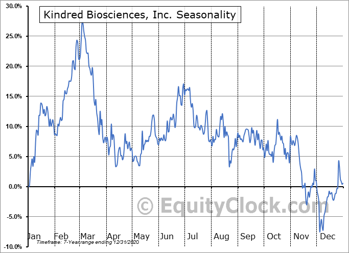 Kindred Biosciences, Inc. Seasonal Chart