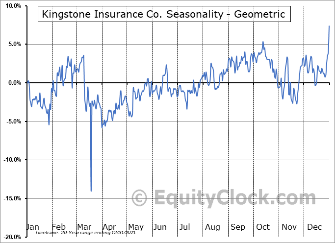 Kingstone Insurance Co. (NASD:KINS) Seasonality