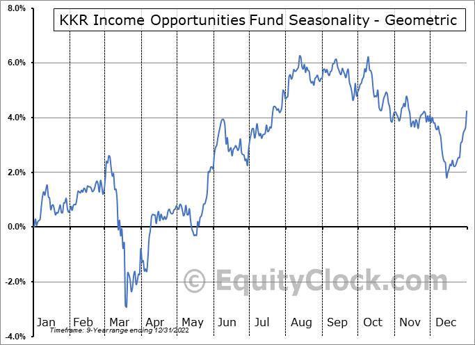 KKR Income Opportunities Fund (NYSE:KIO) Seasonality