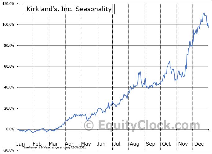 Kirkland's, Inc. Seasonal Chart