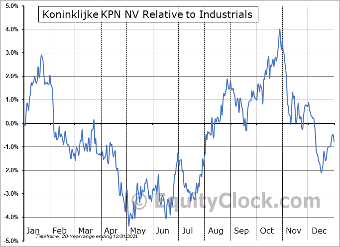 KKPNY Relative to the Sector