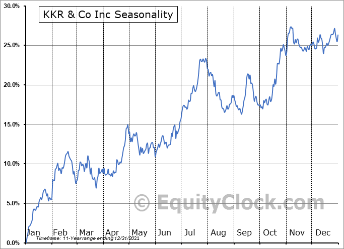 KKR & Co. Inc. Seasonal Chart