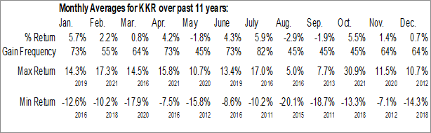 Monthly Seasonal KKR & Co Inc (NYSE:KKR)